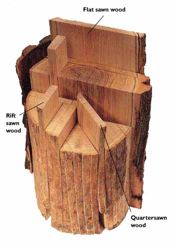 What Is The Difference Between Quarter Sawn Rift Sawn And
